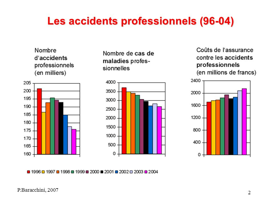 Les accidents professionnels (96-04)