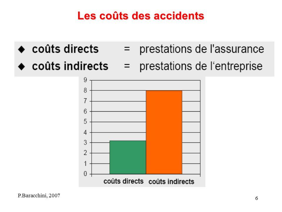 Les coûts des accidents