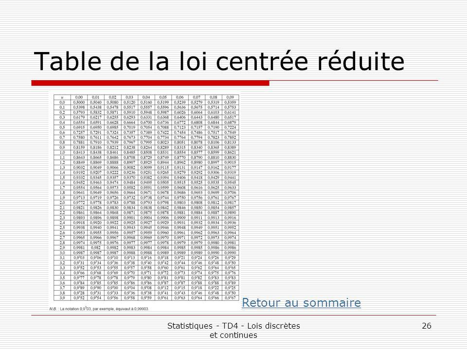Td4 lois usuelles de statistiques ppt video online - Table de loi normale centree reduite ...