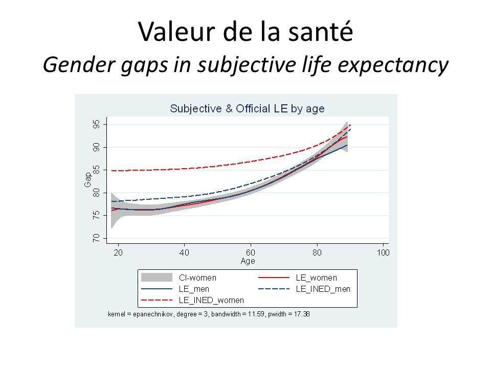 Valeur de la santé Gender gaps in subjective life expectancy