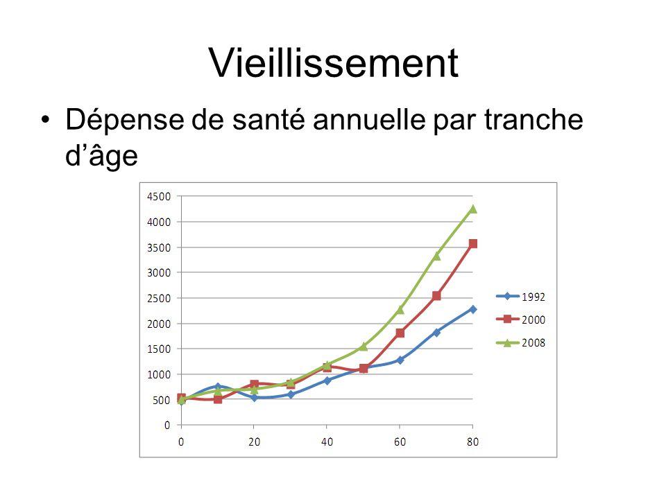 Vieillissement Dépense de santé annuelle par tranche d'âge