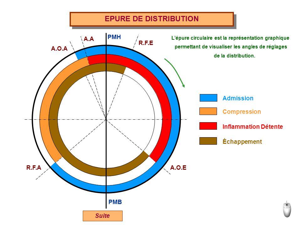 EPURE DE DISTRIBUTION PMH A.A R.F.E A.O.A Admission Compression