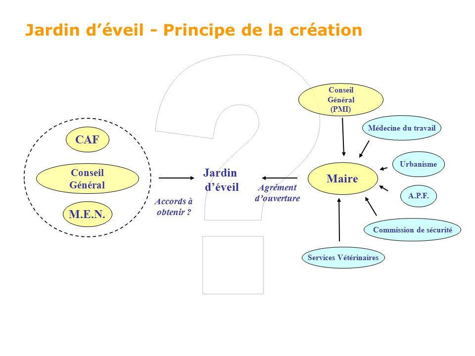 Jardin d veil informations connues ppt t l charger for Aide jardin conseil