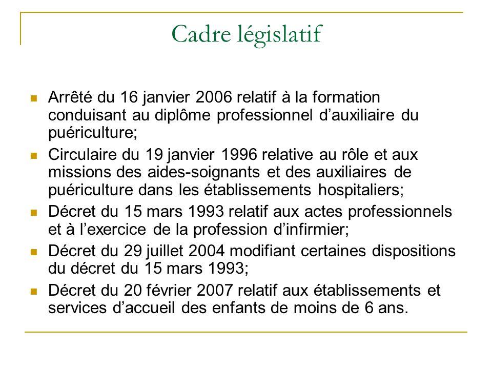 Cadre législatif Arrêté du 16 janvier 2006 relatif à la formation conduisant au diplôme professionnel d'auxiliaire du puériculture;