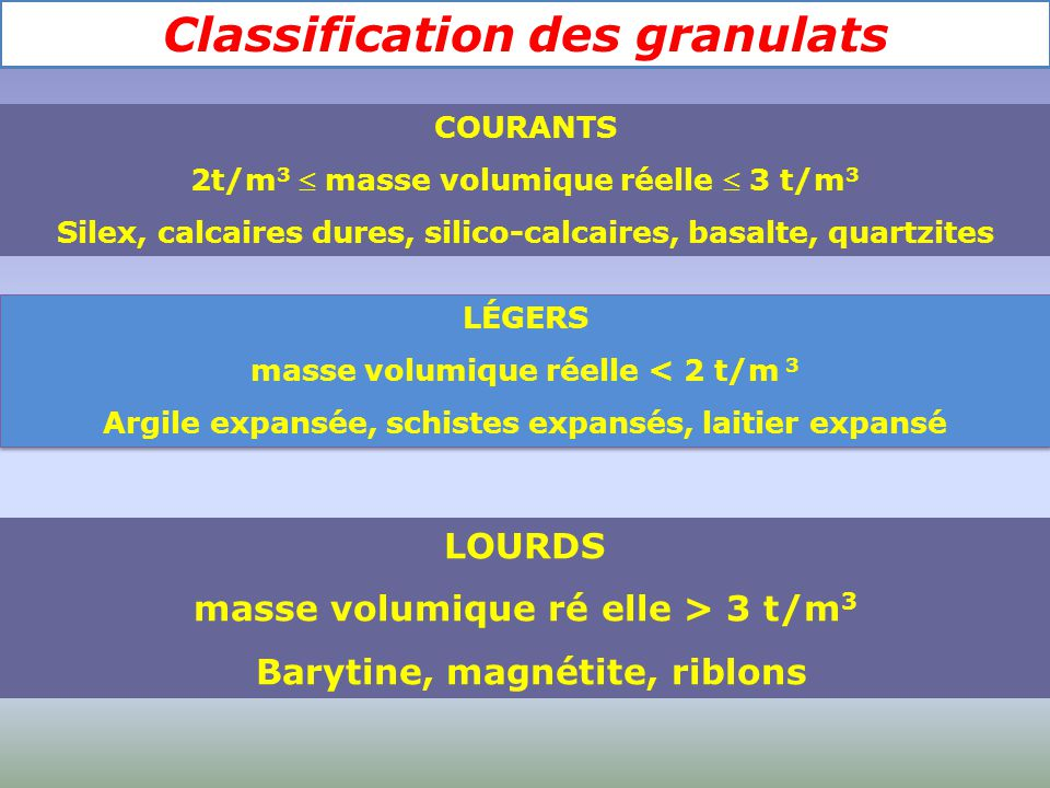 Classification des granulats