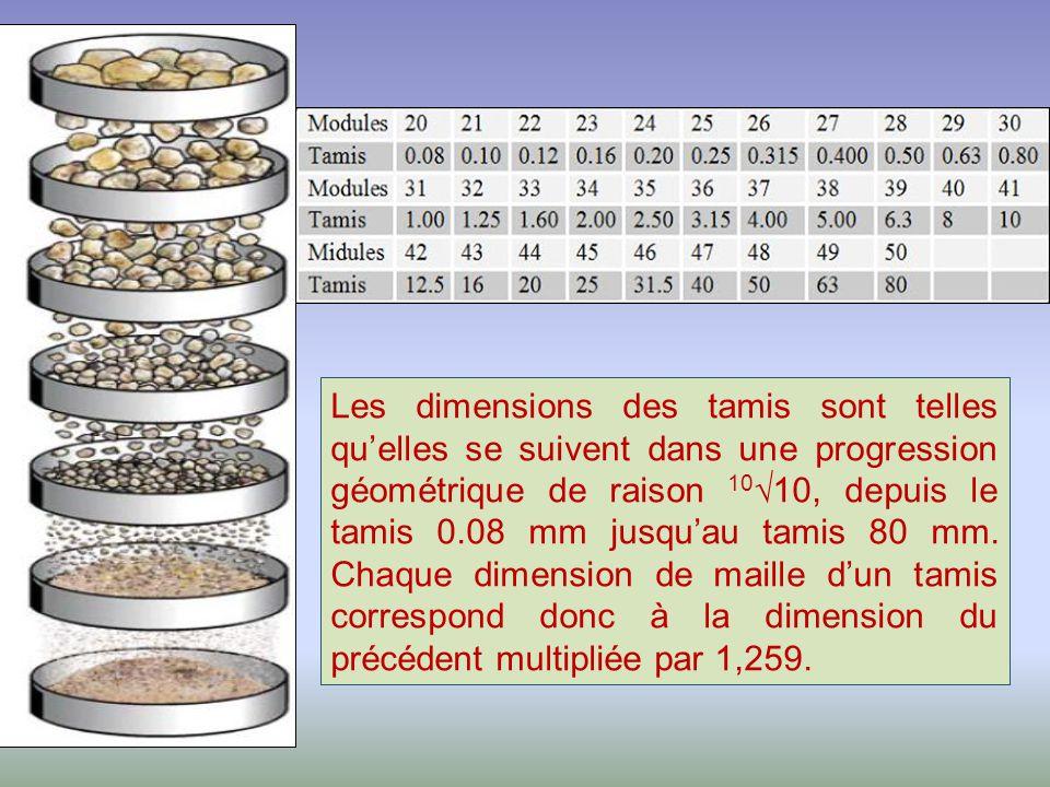 Les dimensions des tamis sont telles qu'elles se suivent dans une progression géométrique de raison 10√10, depuis le tamis 0.08 mm jusqu'au tamis 80 mm.