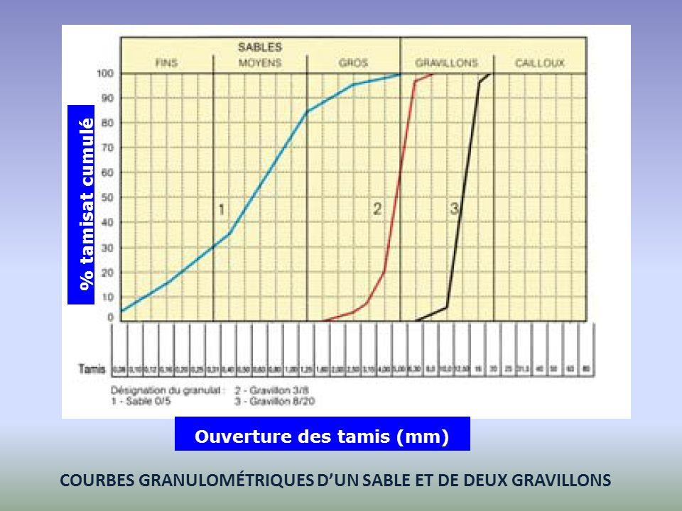 COURBES GRANULOMÉTRIQUES D'UN SABLE ET DE DEUX GRAVILLONS