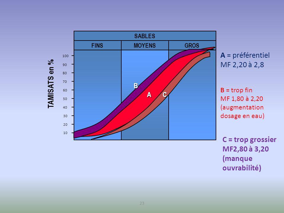 C = trop grossier MF2,80 à 3,20 (manque ouvrabilité)