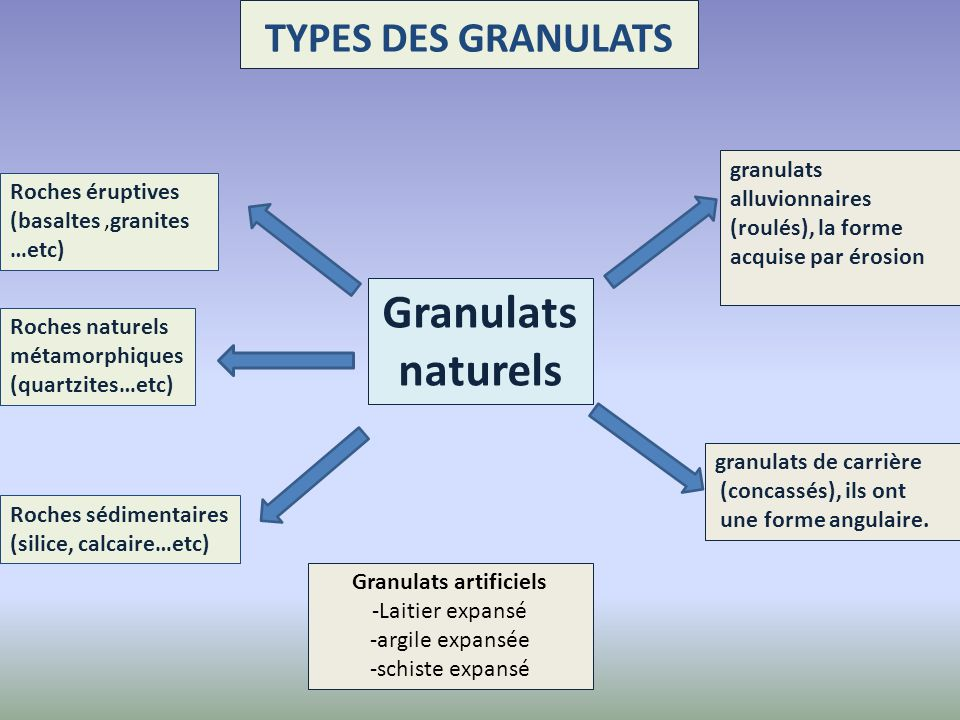 Granulats artificiels
