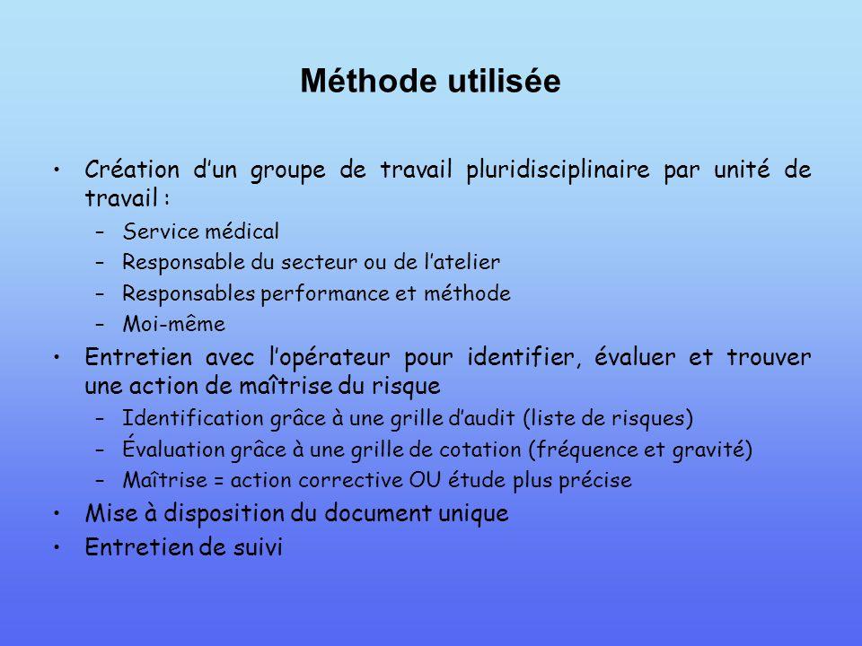Nicolas borquet tudiant en licence professionnelle qhse - Grille d evaluation des risques professionnels ...