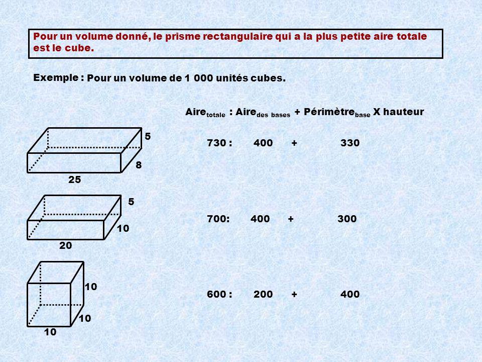 Pour un volume donné, le prisme rectangulaire qui a la plus petite aire totale est le cube.