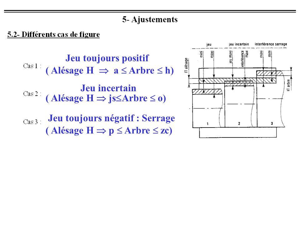 ( Alésage H  a  Arbre  h)