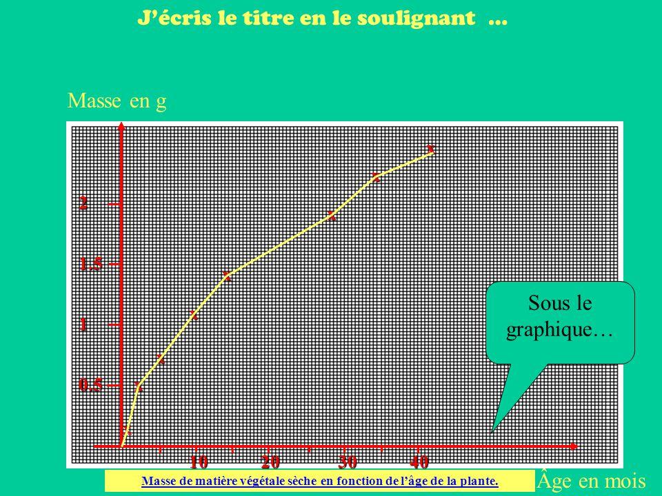 Masse de matière végétale sèche en fonction de l'âge de la plante.