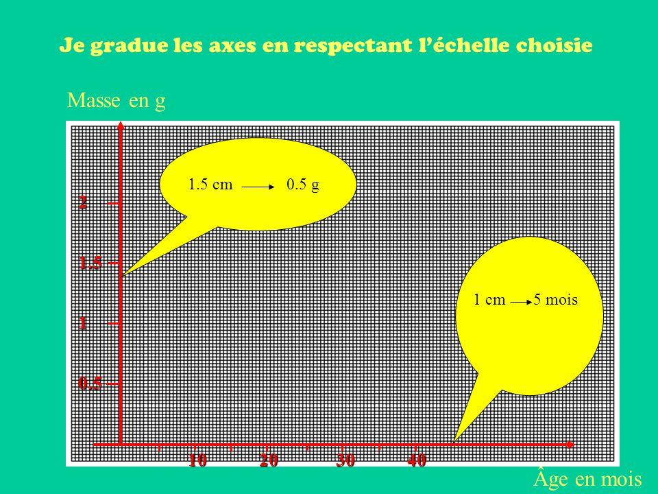 Je gradue les axes en respectant l'échelle choisie