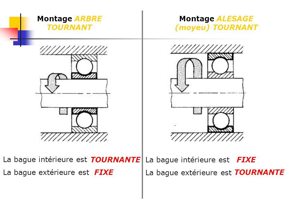 Montage ARBRE TOURNANT Montage ALESAGE (moyeu) TOURNANT