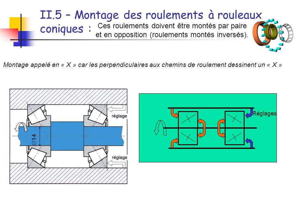 II.5 – Montage des roulements à rouleaux coniques :