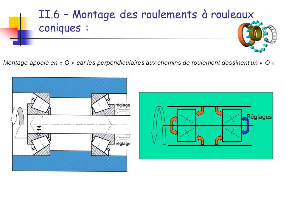 II.6 – Montage des roulements à rouleaux coniques :