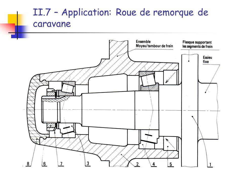 II.7 – Application: Roue de remorque de caravane