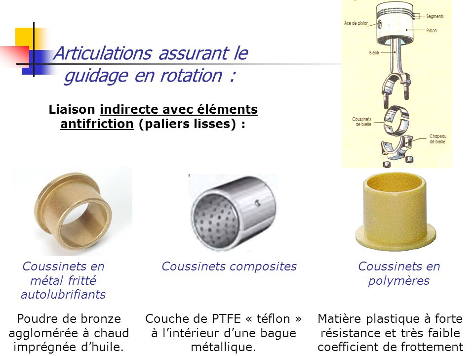 Articulations assurant le guidage en rotation :