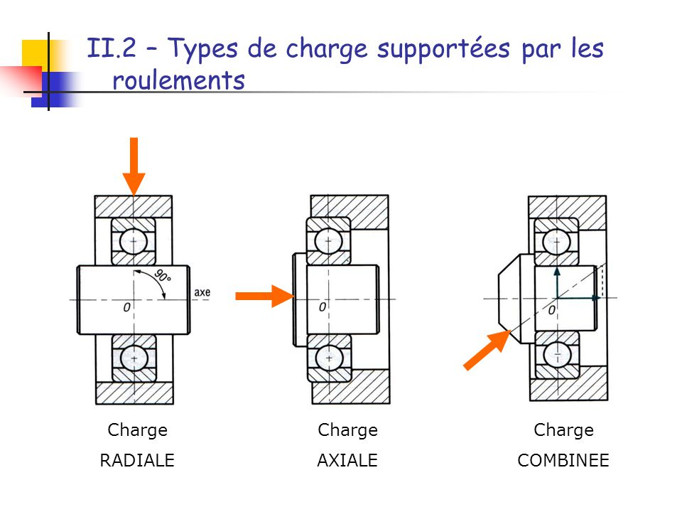 II.2 – Types de charge supportées par les roulements