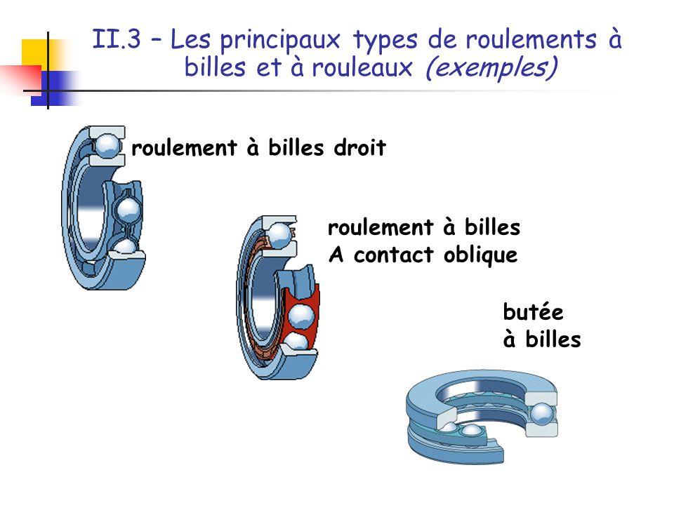 II.3 – Les principaux types de roulements à billes et à rouleaux (exemples)