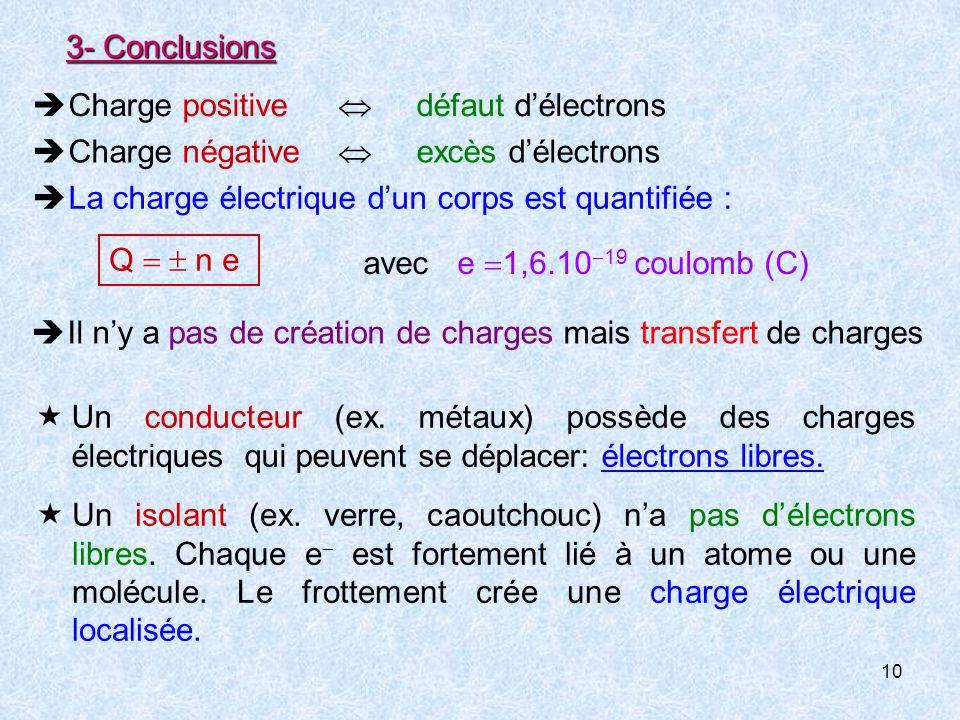 3- Conclusions  Charge positive  défaut d'électrons.  Charge négative  excès d'électrons.