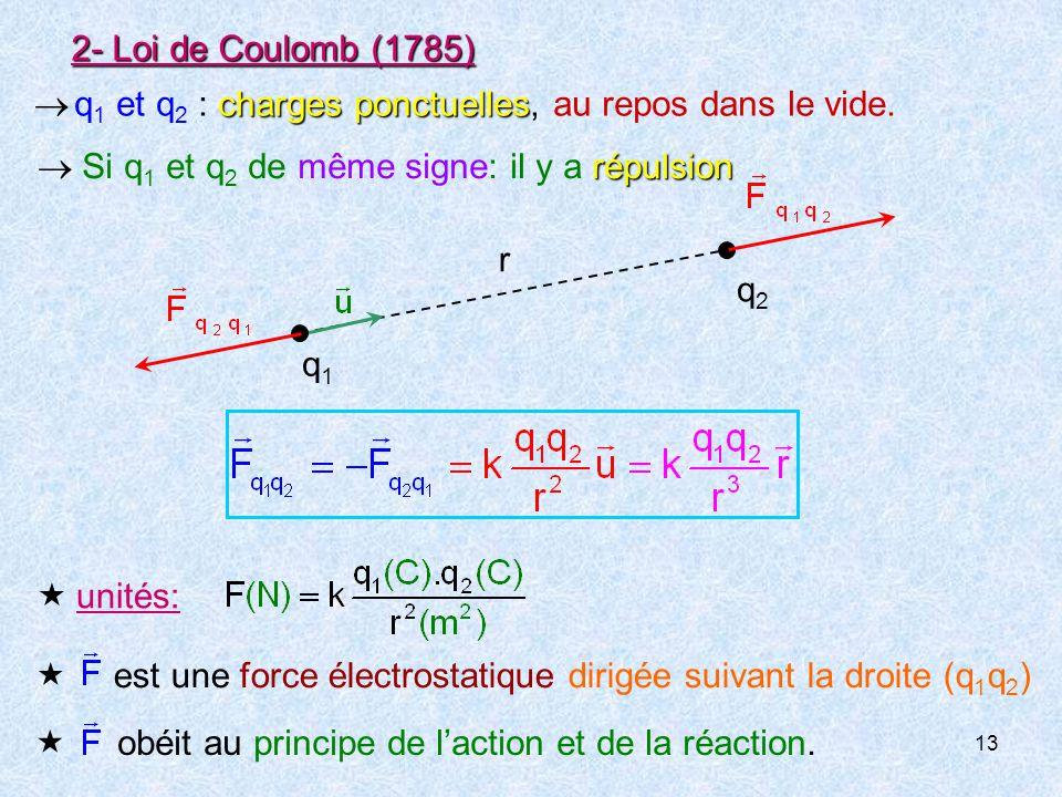 2- Loi de Coulomb (1785)  q1 et q2 : charges ponctuelles, au repos dans le vide. q2. q1. r.  Si q1 et q2 de même signe: il y a répulsion.