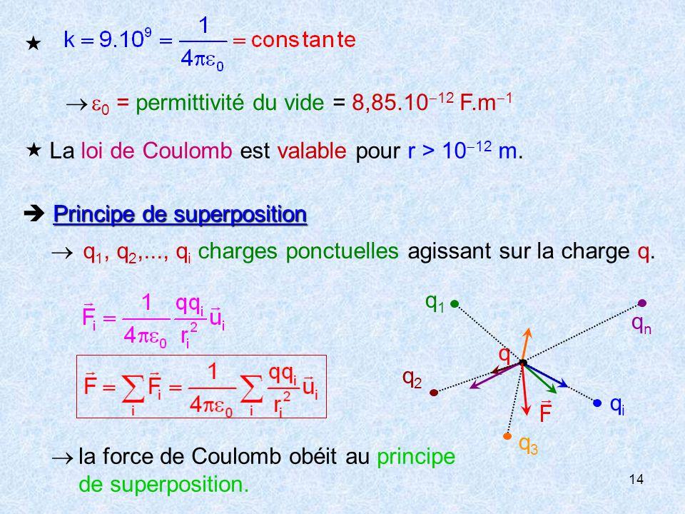   0 = permittivité du vide = 8,85.1012 F.m1.  La loi de Coulomb est valable pour r > 1012 m.