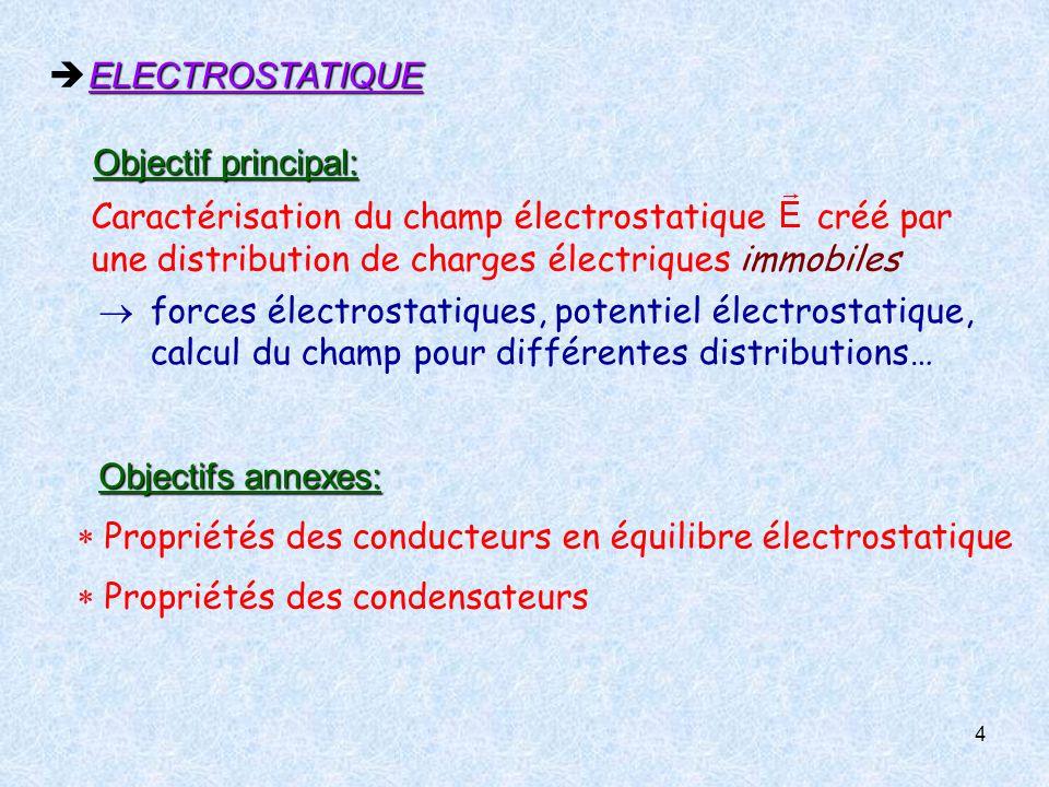  ELECTROSTATIQUE Objectif principal: Caractérisation du champ électrostatique créé par une distribution de charges électriques immobiles.
