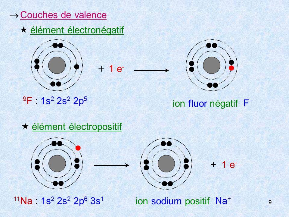  Couches de valence + 1 e- ion fluor négatif. 9F : 1s2 2s2 2p5.  élément électronégatif. + 1 e-