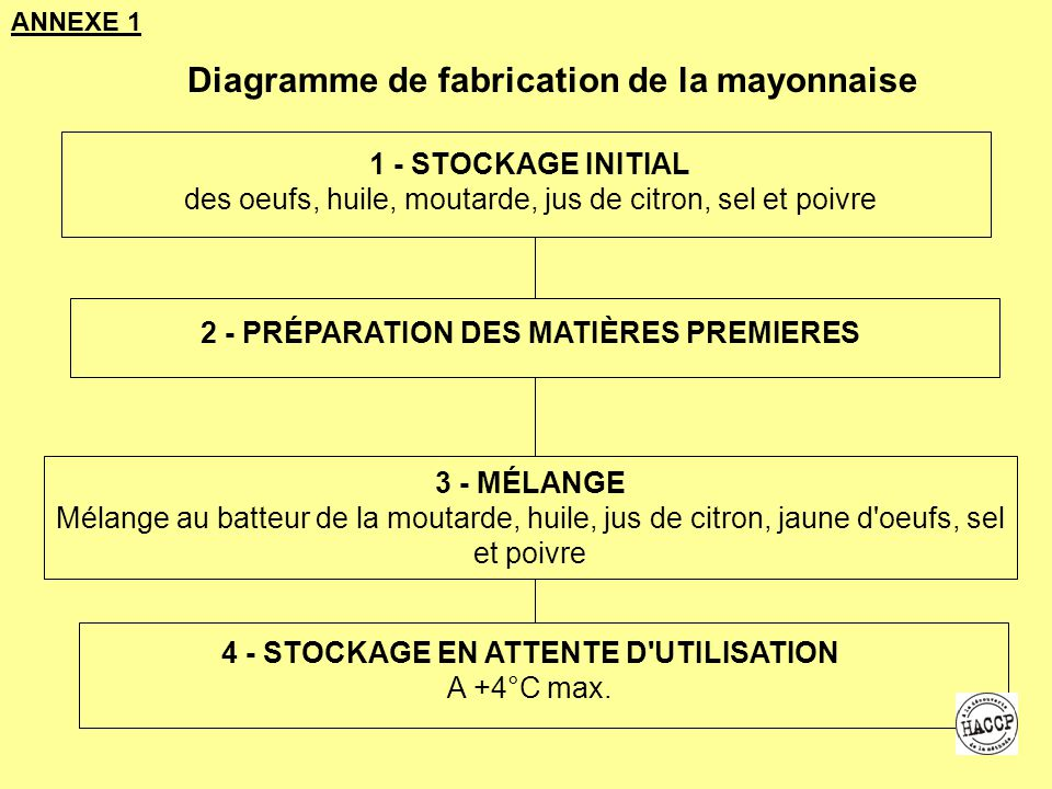 Diagramme de fabrication de la mayonnaise