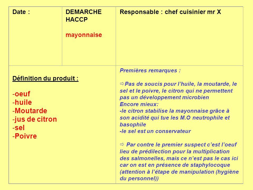 oeuf huile Moutarde jus de citron sel Poivre Date : DEMARCHE HACCP