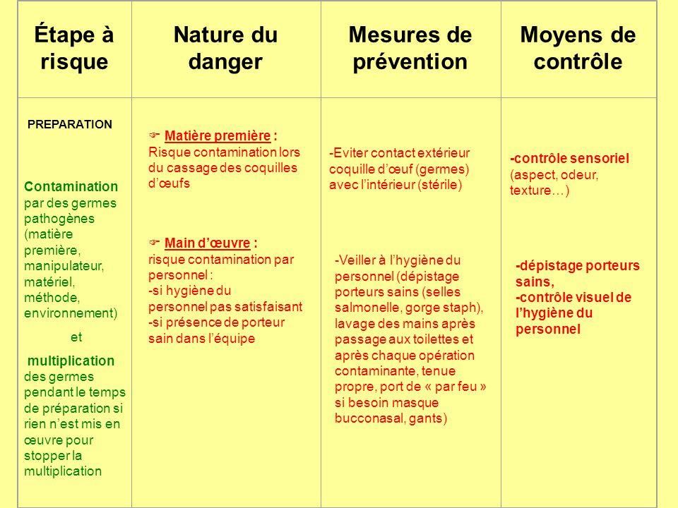 Étape à risque Nature du danger Mesures de prévention