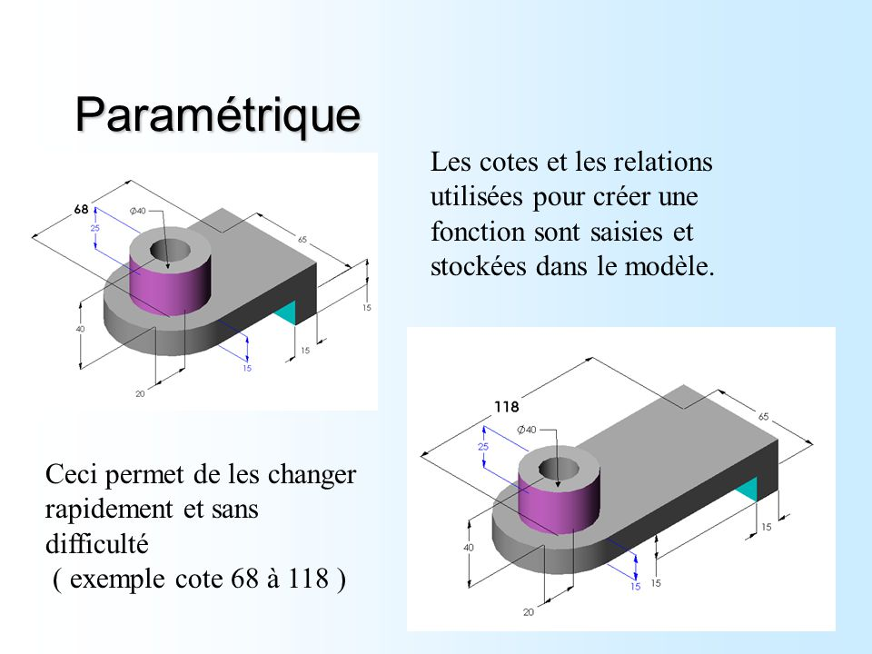 Paramétrique Les cotes et les relations utilisées pour créer une fonction sont saisies et stockées dans le modèle.