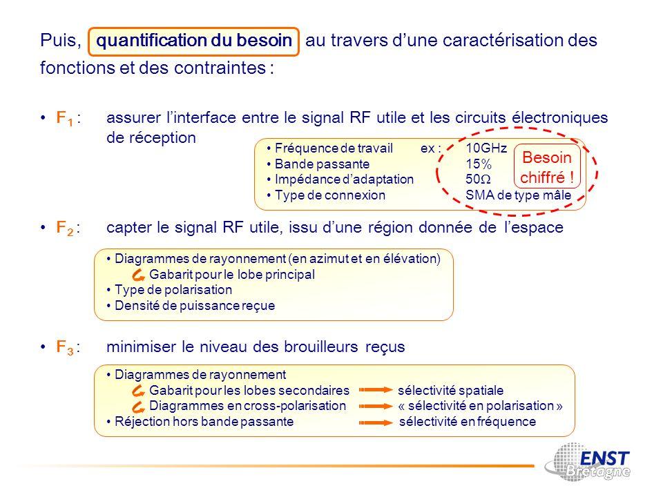 S3 projet d entreprendre jean philippe coupez octobre ppt t l charger - Cahier des charges definition ...