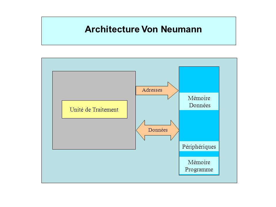 Adc microcontr leur msc ppt video online t l charger for Architecture von neumann