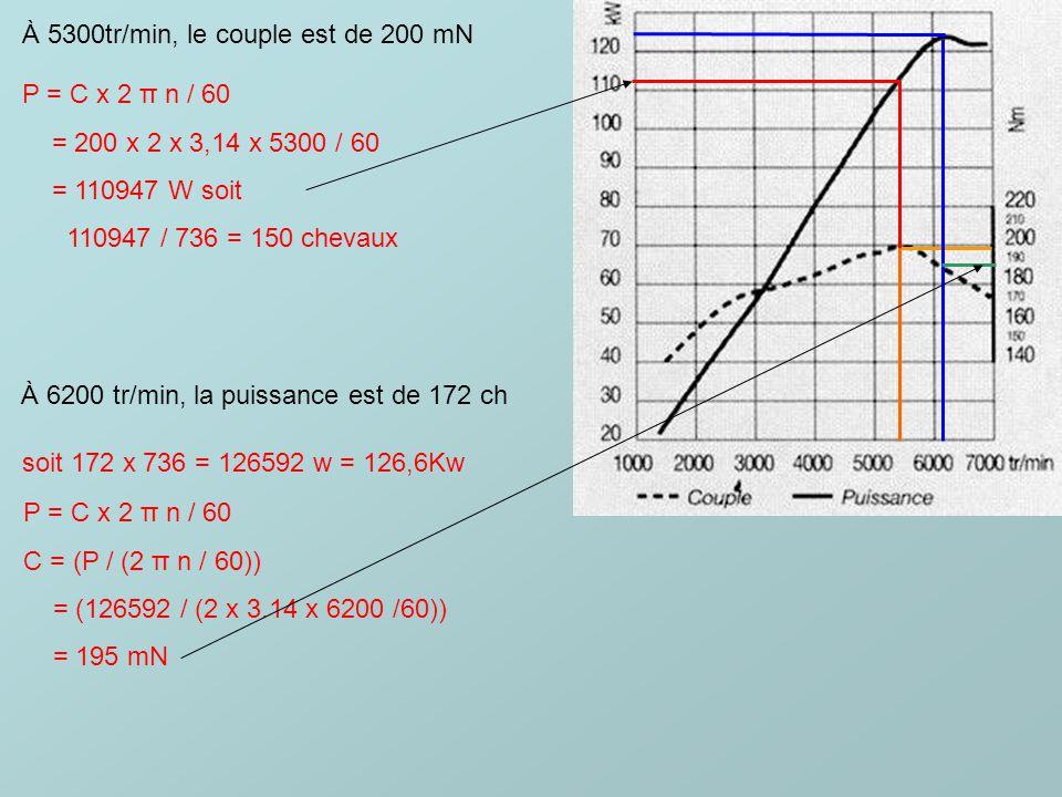 À 5300tr/min, le couple est de 200 mN
