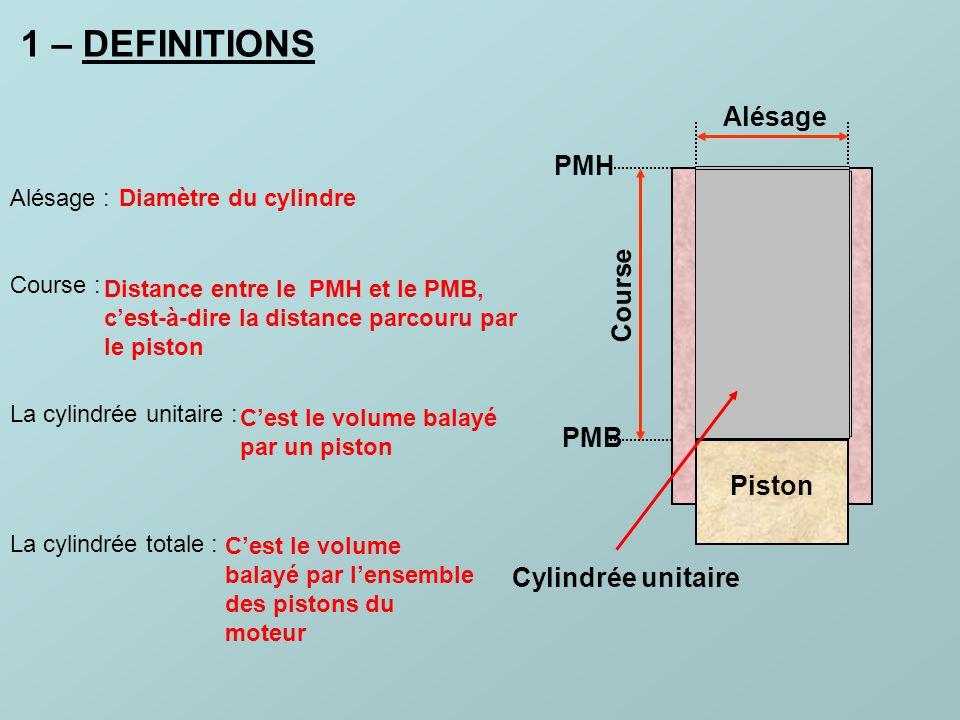 1 – DEFINITIONS Alésage PMH Course PMB Piston Cylindrée unitaire