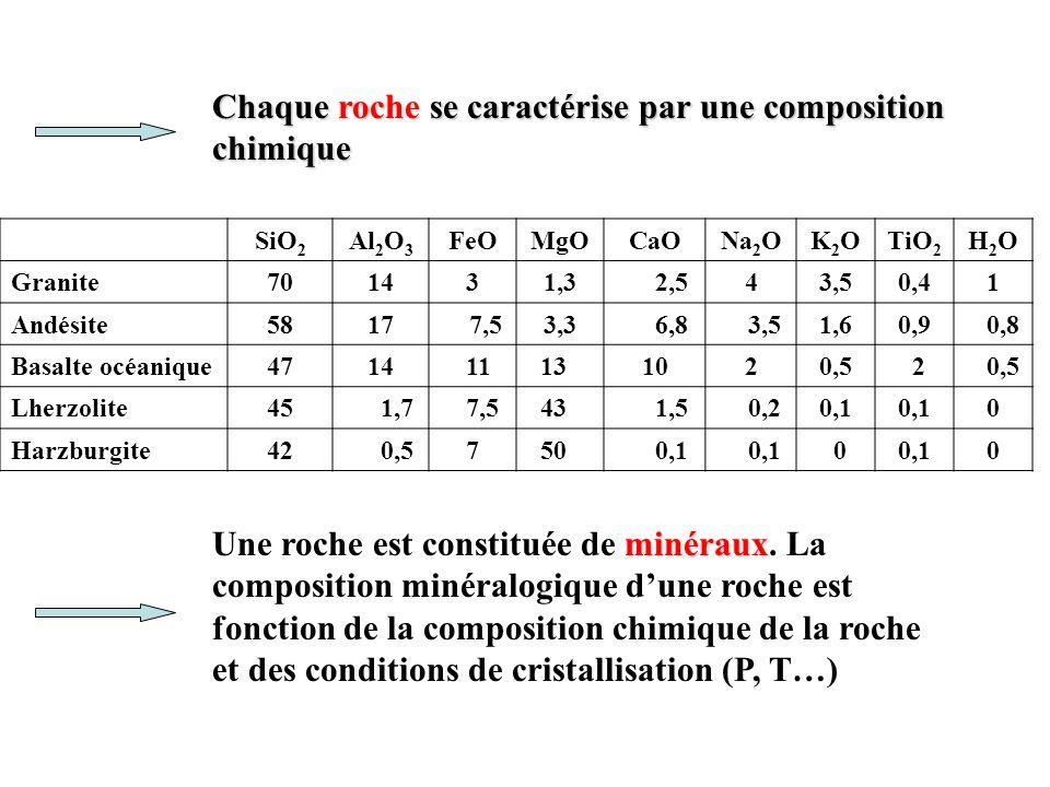 Chaque roche se caractérise par une composition chimique