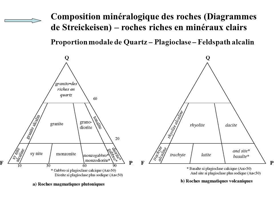 Composition minéralogique des roches (Diagrammes de Streickeisen) – roches riches en minéraux clairs