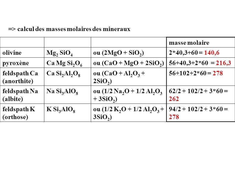 => calcul des masses molaires des mineraux