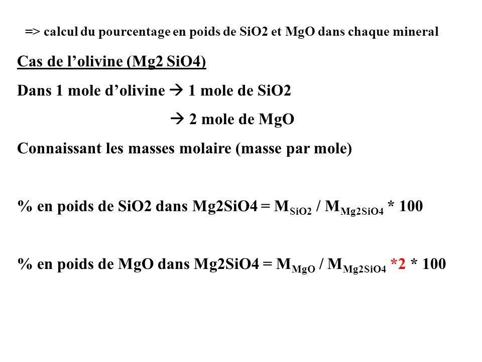 Cas de l'olivine (Mg2 SiO4) Dans 1 mole d'olivine  1 mole de SiO2