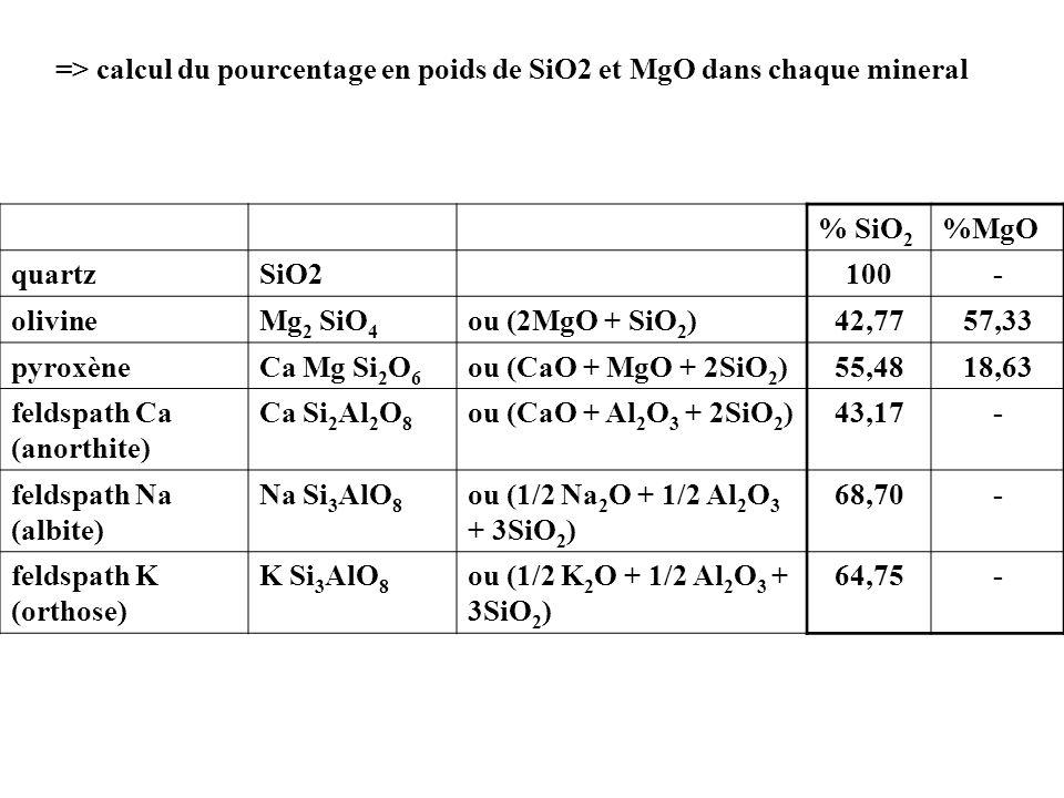 => calcul du pourcentage en poids de SiO2 et MgO dans chaque mineral