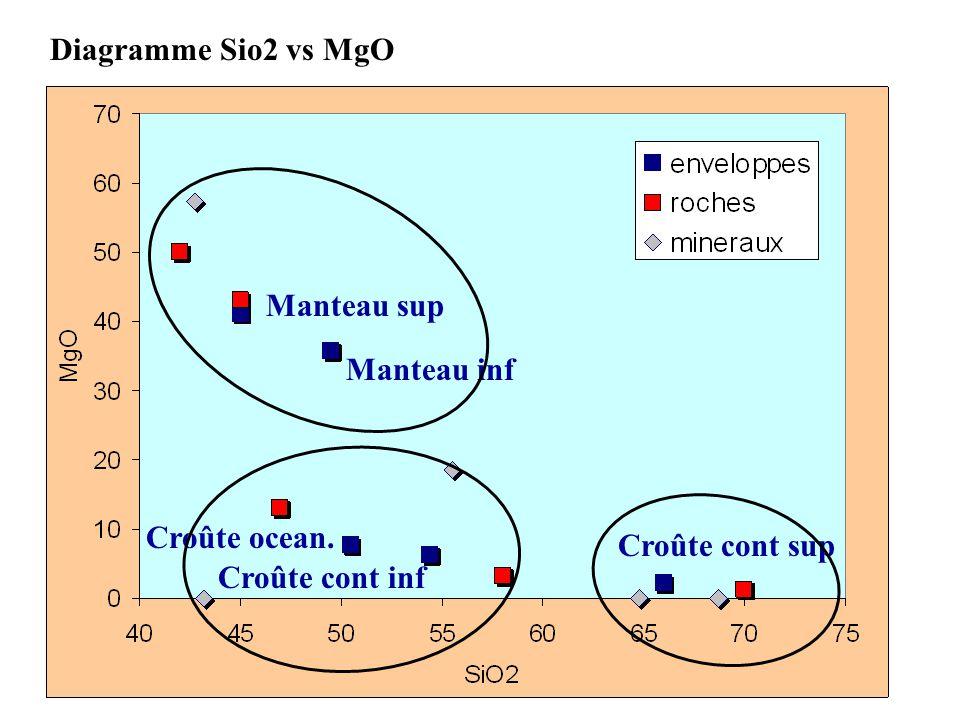 Diagramme Sio2 vs MgO Manteau sup Manteau inf Croûte ocean.