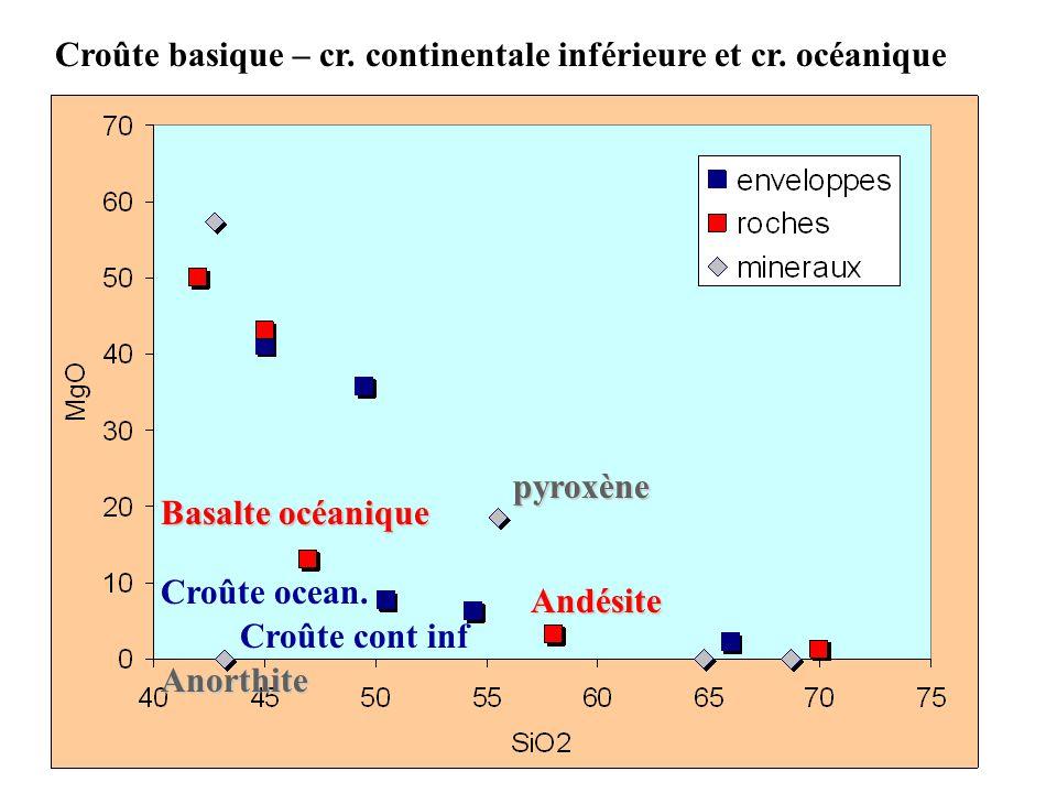 Croûte basique – cr. continentale inférieure et cr. océanique
