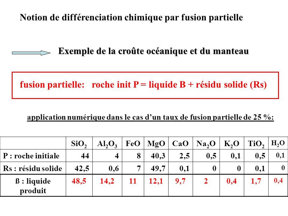 Notion de différenciation chimique par fusion partielle