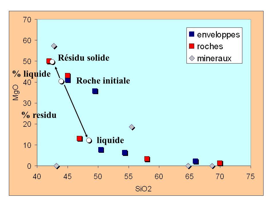 Résidu solide % liquide Roche initiale % residu liquide