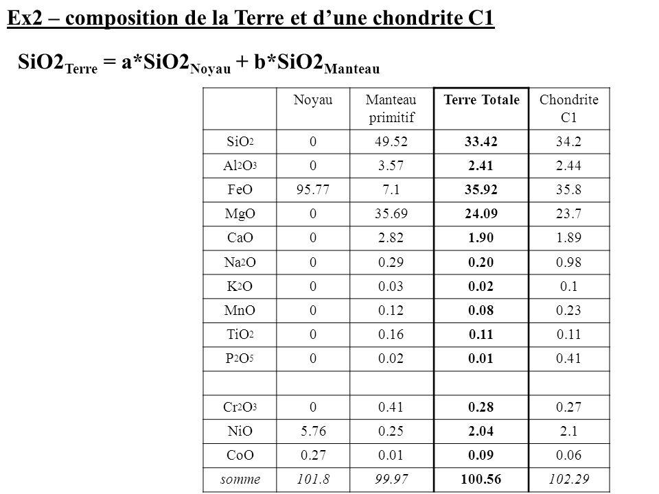Ex2 – composition de la Terre et d'une chondrite C1