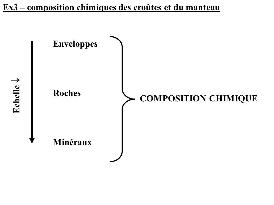 Ex3 – composition chimiques des croûtes et du manteau