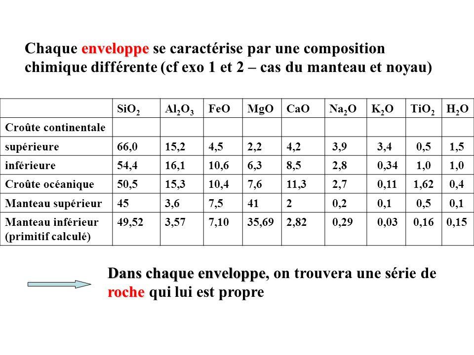 Chaque enveloppe se caractérise par une composition chimique différente (cf exo 1 et 2 – cas du manteau et noyau)
